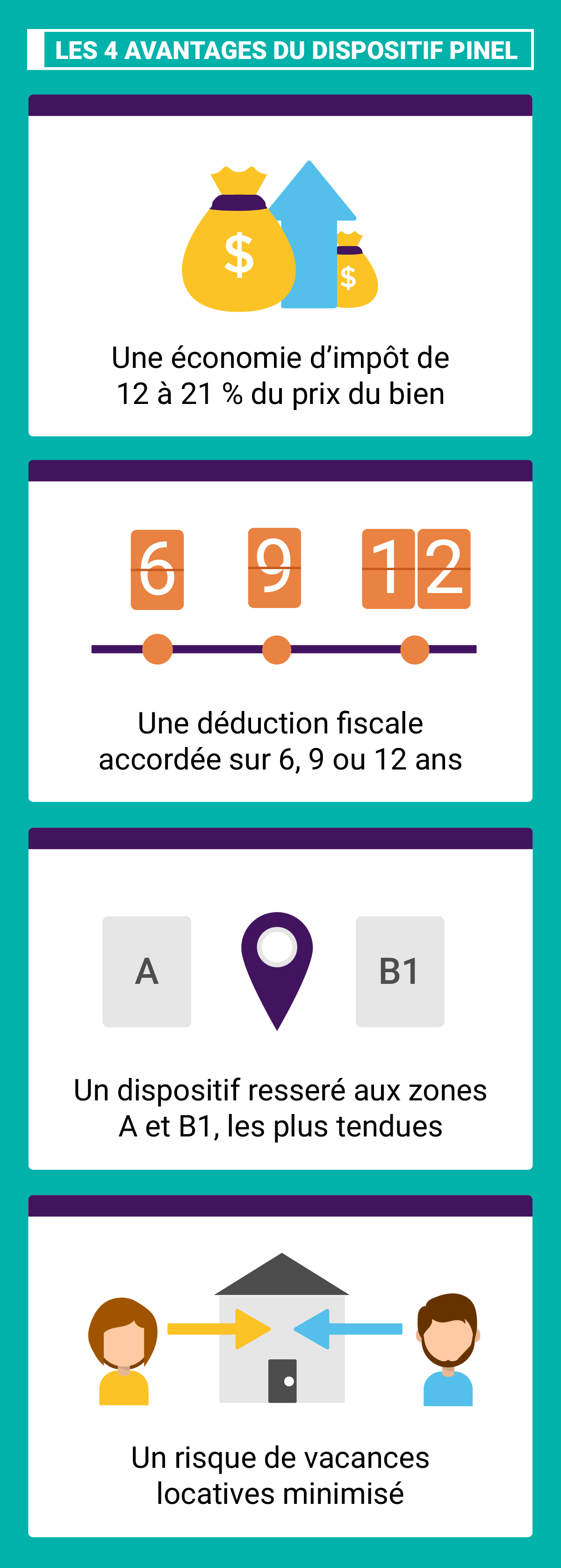 Les 4 avantages du dispositif Pinel